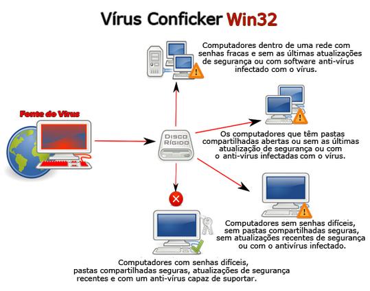 List of Top Most Dangerous Computer Viruses Ever
