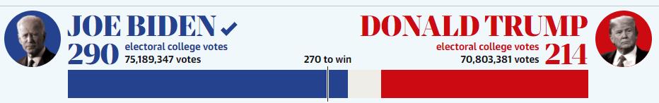 Joe Biden Wins 2020 US Election